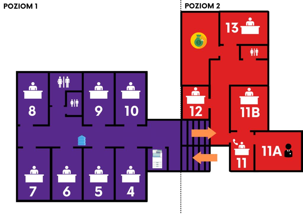Grafika przedstawia schemat rozmieszczenia pomieszczeń wbudynku Urzędu Gminy Koczała napoziomach jeden idwa. Polewej stronie schematu znajdują się pomieszczenia zpoziomu numer jeden, apoprawej zpoziomu numer dwa. Napoziom pierwszy prowadzą schody. Polewej stronie znajduje się korytarz prowadzący dobiur odnumeru cztery donumery dziesięć orazdotoalet. Wpierwszym pomieszczeniu polewej stronie korytarza znajduje się ksero, zktóregousług można skorzystać odpłatnie pouprzednim kontakcie zsekretariatem. Kolejne pomieszczenie polewej stronie korytarza tobiuro numer cztery, następne drzwi prowadzą dobiura numer pięć, biura numer sześć ibiura numer siedem. Pierwsze drzwi poprawej stronie prowadzą dobiura numer dziesięć, kolejne dobiura numer dziewięć. Wewnęce znajdują się dwie toalety. Ostatnie drzwi poprawej stronie korytarza prowadzą dobiura numer osiem. Naprzeciwko toalet znajduje się dystrybutor wody. Naprzeciwko schodów, prowadzących napoziom numer dwa znajduje się sekretariat urzędu gminy, przezktórymożna dostać się dogabinetu wójta orazsekretarza gminy. Wkorytarzu nalewo oddrzwi sekretariatu znajduje się biuro numer dwanaście, awkońcu korytarza biuro numer trzynaście. Nalewo oddrzwi biura numer trzynaście znajduje się wejście dobanku, anaprawo toaleta.