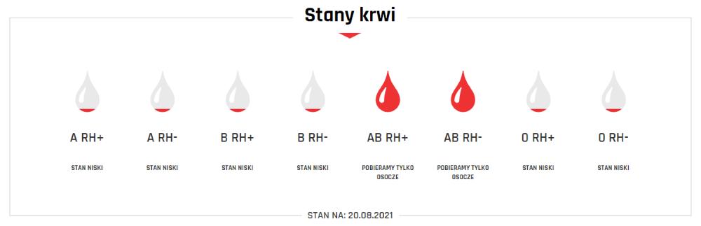 Grafika przedstawiająca stany krwi nadzień 20 sierpnia 2021 roku.. Grupy ARh+, ARh-, B Rh-, B Rh-, 0 Rh-, 0 Rh + stan niski. Grupa AB Rh+, AB Rh- pobieramy tylkoosocze.